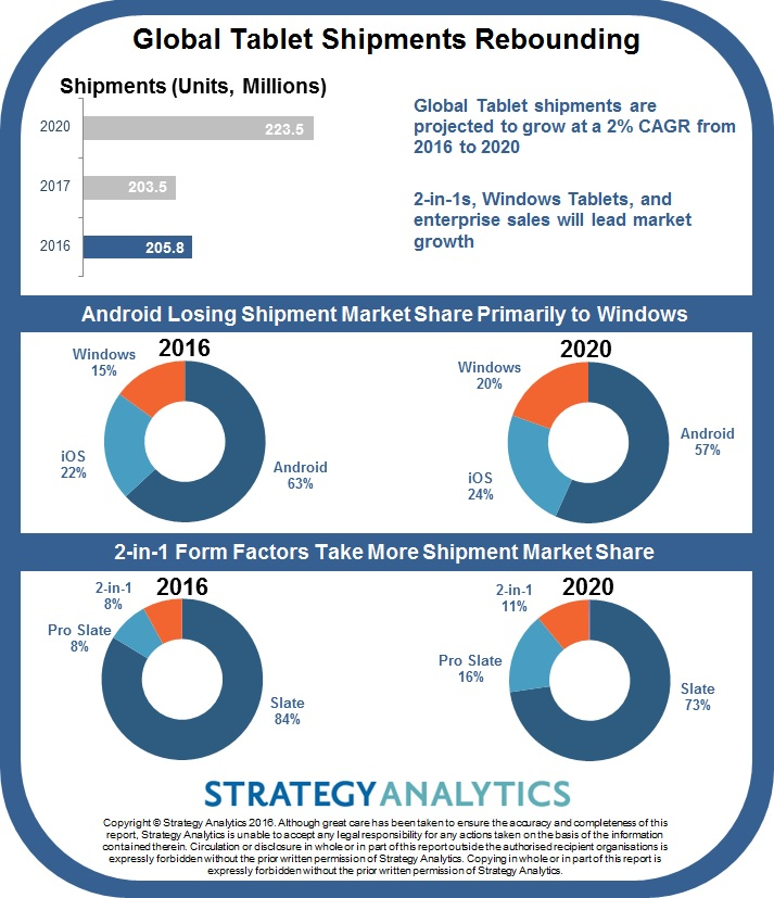 strategyanalytics-2020-tablet