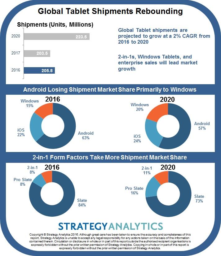 strategyanalytics-2020-tablet