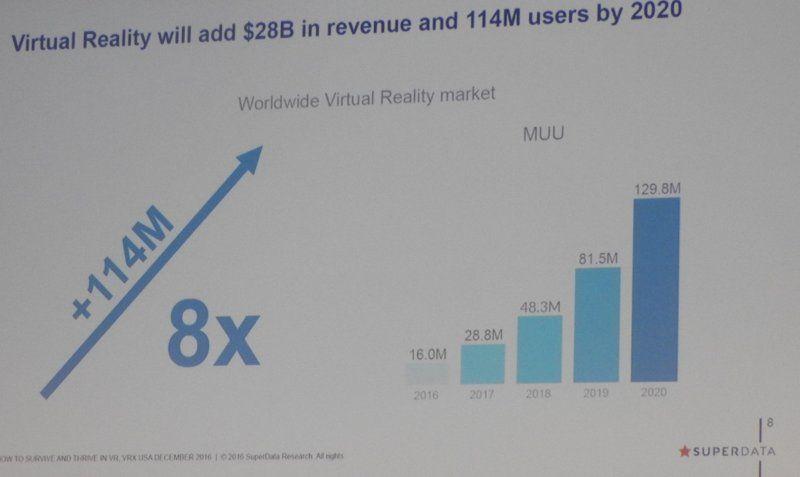 superdata-vr-28b-in-revenue-114m-users-2020