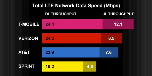 t-mobile-4q6-data-speed