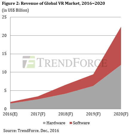 trendforce-global-vr-2016-2017-revenue