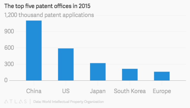 wipo-patents-countries-2015