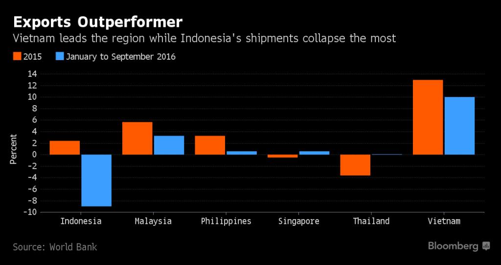 worldbank-exports-outperformer-vietnam