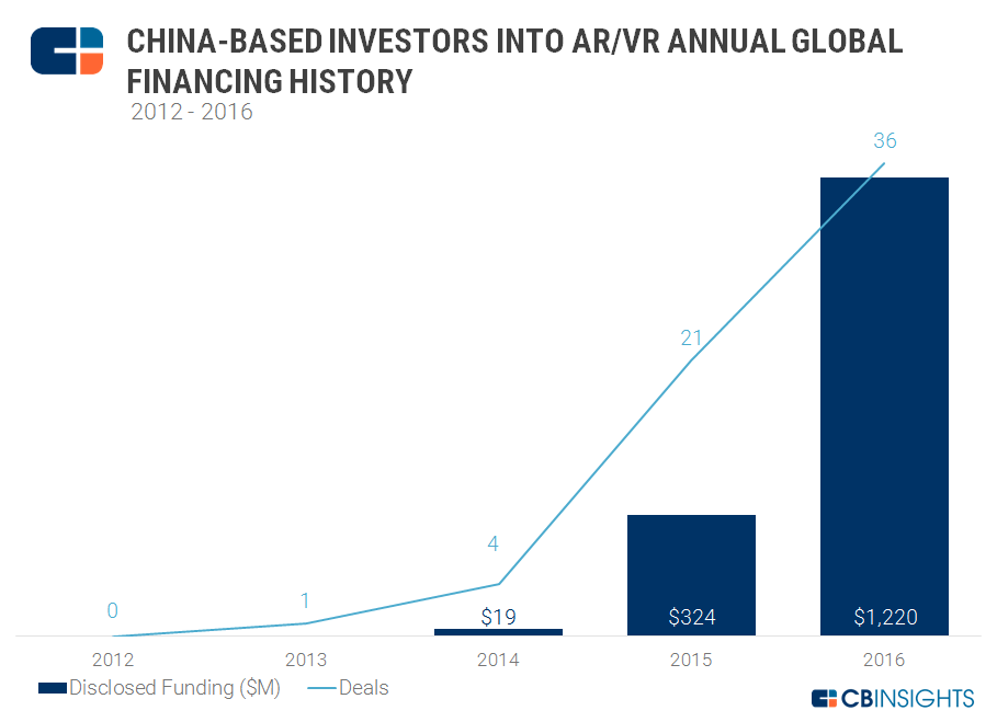 cbinsights-china-investors-ar-vr-2016