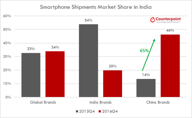 counterpoint-india-market-share-2016