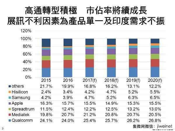 digitimes-application-processors-2016-2020