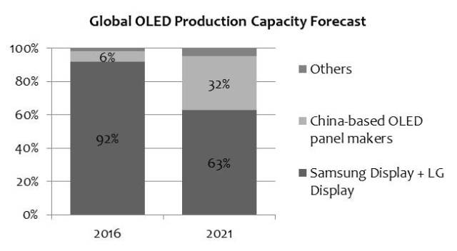 dscc-global-oled-production-2021