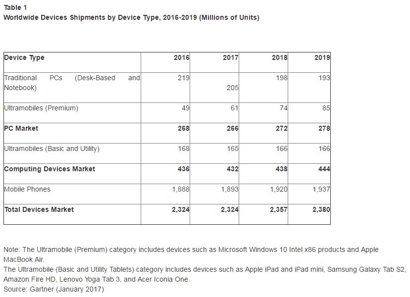 gartner-2016-2019-device-shipment