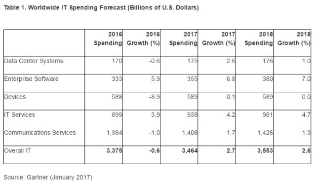 gartner-ww-it-spending-forecast-2017
