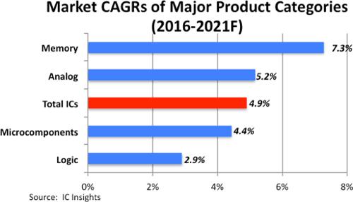 icsinsights-major-product-categories