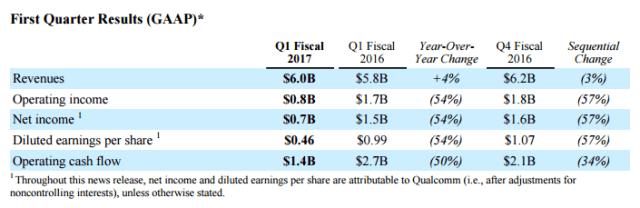 qualcomm-1q17-earnings