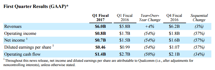 qualcomm-1q17-earnings