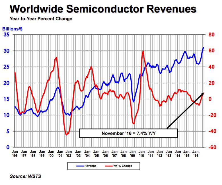 sia-semi-revenues-nov-2016