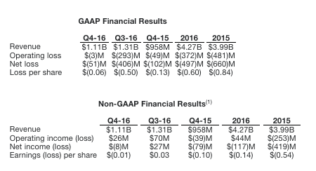 amd-4q16-financial