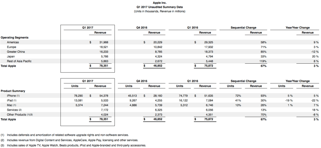 apple-1q17-financial
