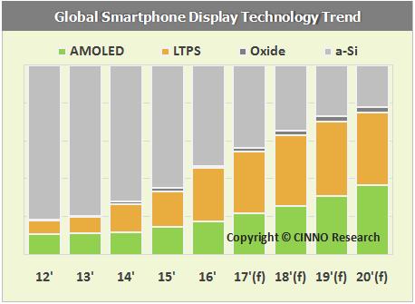 cinno-global-display-technology-trend-2017