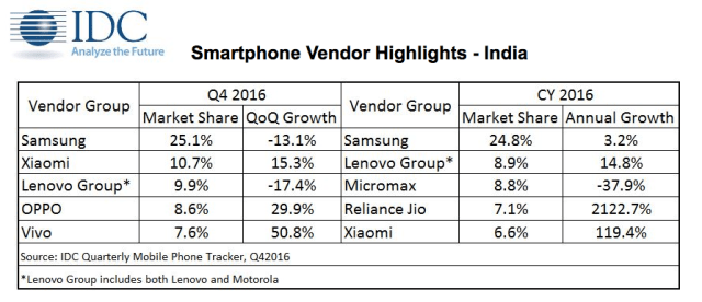 idc-2016-smartphone-india