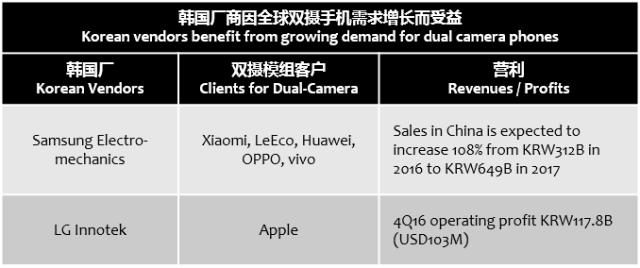 koreaherald-dual-camera-benefits-korean-vendors