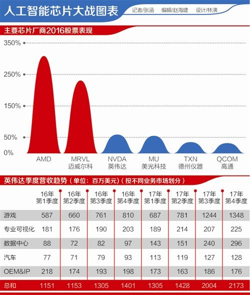 nvidia-financial-ai-chipsets