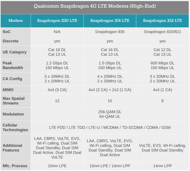qualcomm-snapdragon-x20-comparison