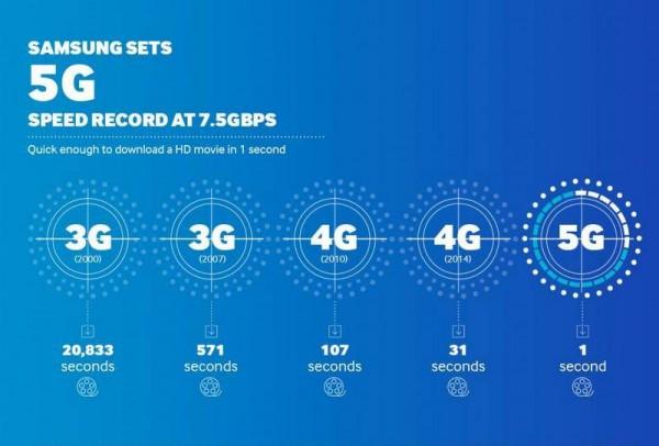 samsung-5g-commercialization