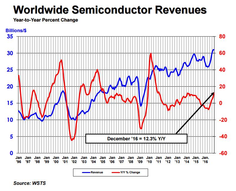 sia-2016-semi-revenues