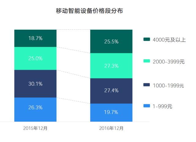 talkingdata-china-price-segment