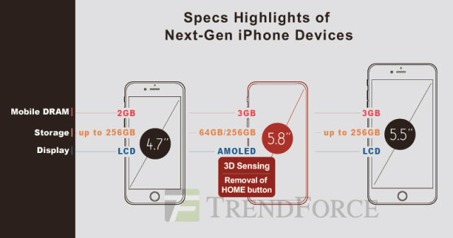 trendforce-iphone-8-specs
