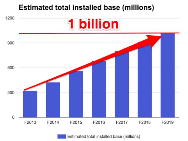 ubs-estimated-iphone-1billion