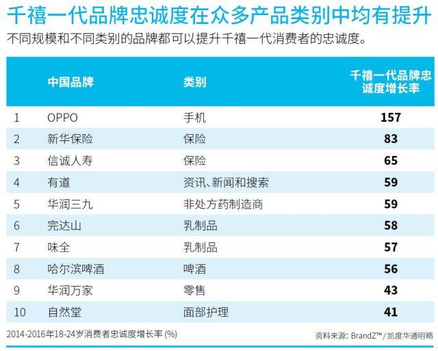 brandz-2017-millennials-top-brands-in-china