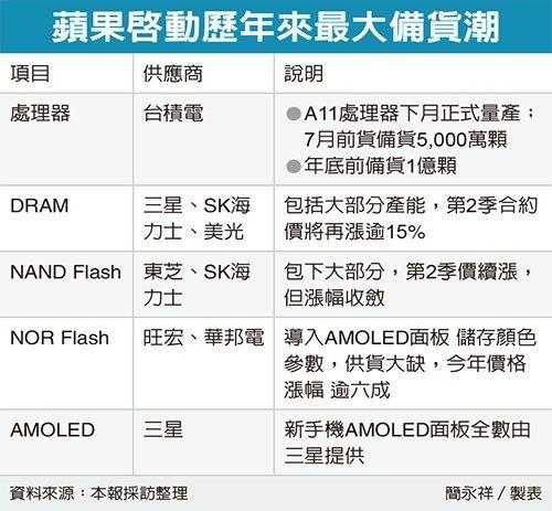 chinatimes-apple-supply-chain-2017