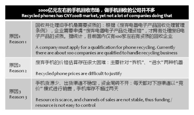 cnbeta-recycling-phones-business