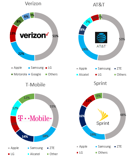 counterpoint-4q16-smartphone-us-carriers