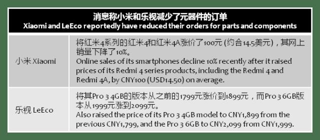 digitimes-xiaomi-leeco-price-rise