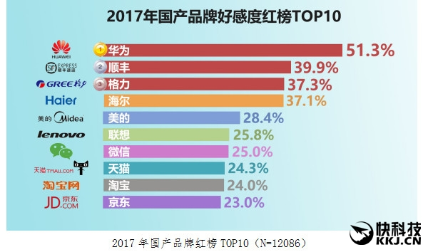 huanqiu-2017-domestic-brands-top10