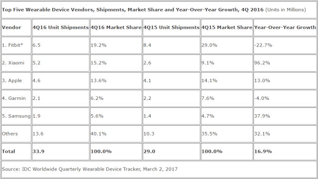 idc-4q16-wearables