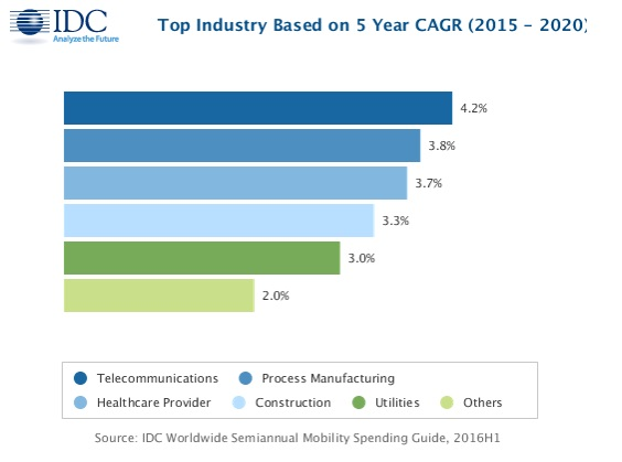 idc-top-industry-on-5-year