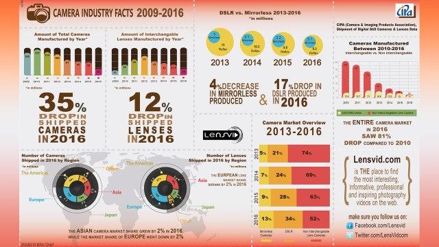 lensvid-camera-industry-facts-2009-2016