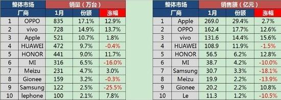 sinno-china-1q17-smartphones-sales