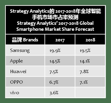 strategyanalytics-2017-2018-marketshare