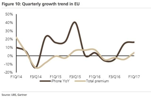 ubs-premium-quarterly-growth-in-eu