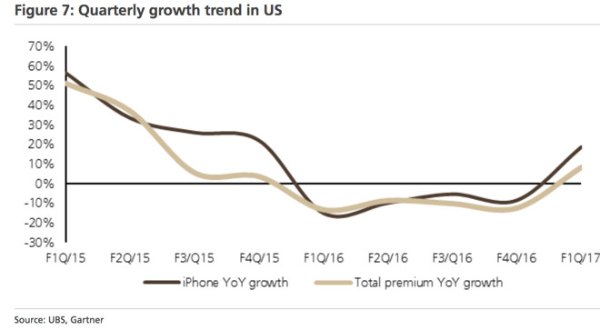 ubs-premium-quarterly-growth-in-us