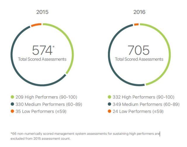 apple-supplier-report-2017