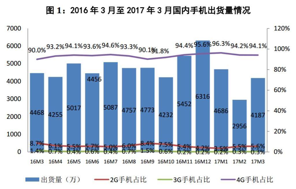 cait-jan-mar-2017-china-phone-shipment