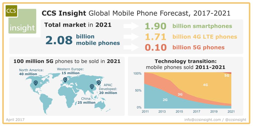 ccsinsight-global-mobile-phone-forecast-2017-2021