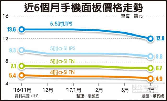 chinatimes-ihs-panel-prices-dropping