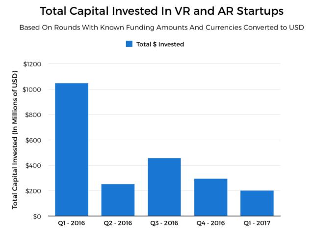 crunchbase-total-capital-invested-in-vr-ar-startups