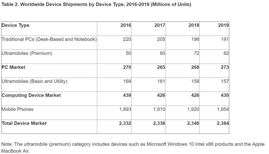 gartner-ww-device-shipment-2016-2019