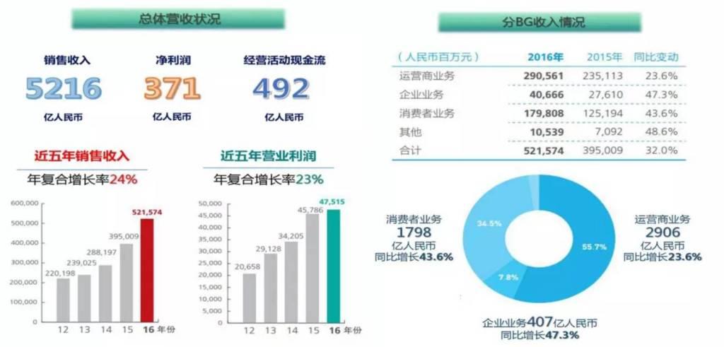 huawei-2016-revenues
