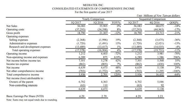 mediatek-1q17-financial